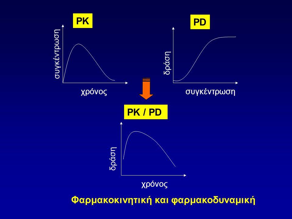 συγκέντρωση χρόνος δράση συγκέντρωση δράση PK PD PK / PD Φαρμακοκινητική και φαρμακοδυναμική