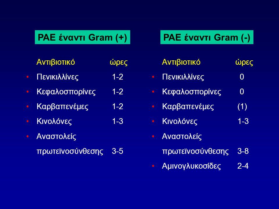 Αντιβιοτικόώρες •Πενικιλλίνες 1-2 •Κεφαλοσπορίνες 1-2 •Καρβαπενέμες 1-2 •Κινολόνες 1-3 •Αναστολείς πρωτεϊνοσύνθεσης 3-5 Αντιβιοτικόώρες •Πενικιλλίνες