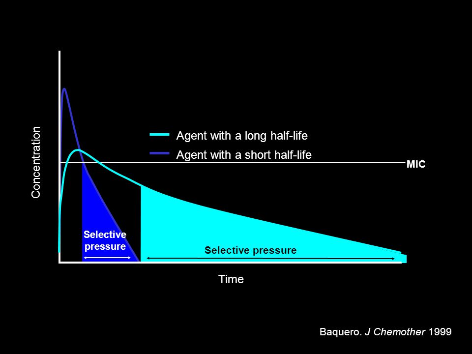 Time Concentration Agent with a long half-life Agent with a short half-life Selective pressure Selective pressure MIC Baquero. J Chemother 1999