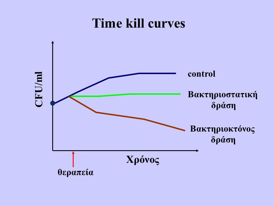 Time kill curves Χρόνος CFU/ml θεραπεία control Βακτηριοστατική δράση Βακτηριοκτόνος δράση
