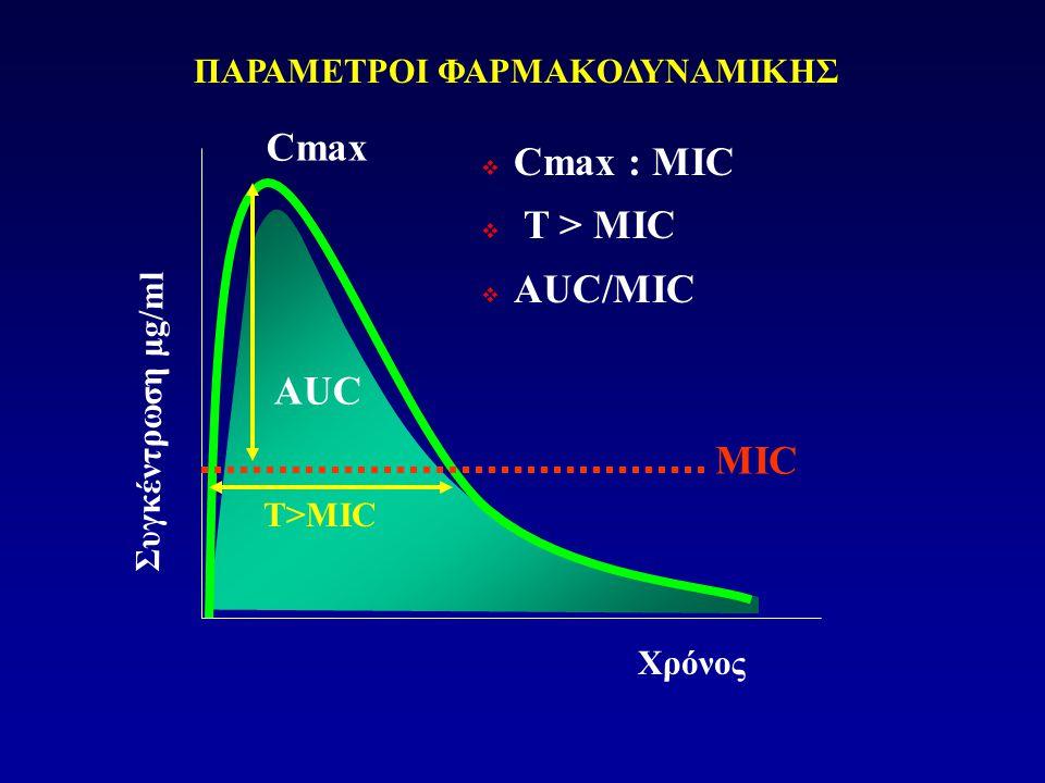  Cmax : MIC  T >  AUC/MIC T>MIC Συγκέντρωση μg/ml Χρόνος AUC MIC Cmax ΠΑΡΑΜΕΤΡΟΙ ΦΑΡΜΑΚΟΔΥΝΑΜΙΚΗΣ