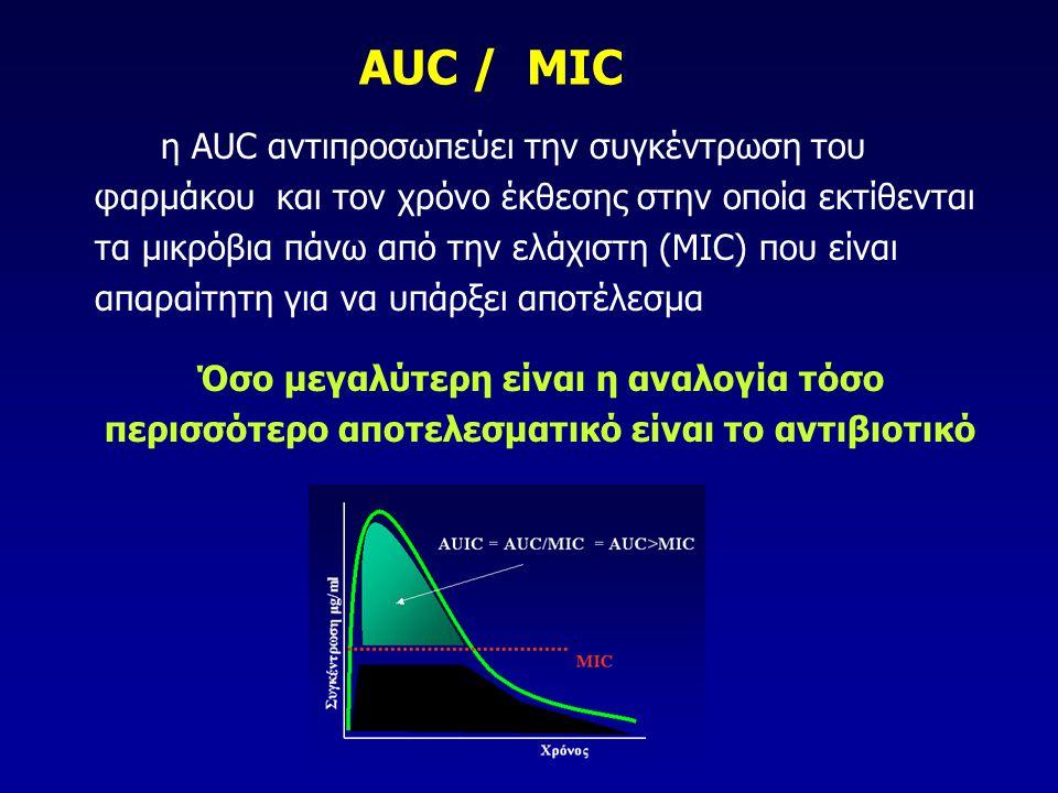 AUC / MIC η AUC αντιπροσωπεύει την συγκέντρωση του φαρμάκου και τον χρόνο έκθεσης στην οποία εκτίθενται τα μικρόβια πάνω από την ελάχιστη (MIC) που εί