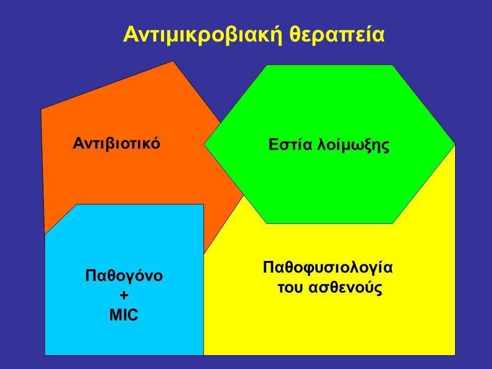 Στις in vitro δοκιμασίες ευαισθησίας •Η συγκέντρωση του αντιβιοτικού παραμένει σταθερή καθ' όλη την διάρκεια της δοκιμασίας και σε μη συνδεδεμένη μορφή •Προσδιορισμός της δραστικότητας σε συγκεκριμένο χρονικό διάστημα μετά την έναρξη της επώασης •Διαφορετική η φύση του θρεπτικού υλικού σε σχέση με τους ιστούς •Μικροβιακό φορτίο 10 5 cfu/ml, εκθετική-μη στατική- φάση ανάπτυξης •Παρουσία ανθεκτικών υποπληθυσμών στην καλλιέργεια του παθογόνου που ενώ φαίνονται ευαίσθητοι in vitro, κατά την διάρκεια της θεραπείας αναπτύσσουν αντοχή που δεν είχε προσδιορισθεί εργαστηριακά