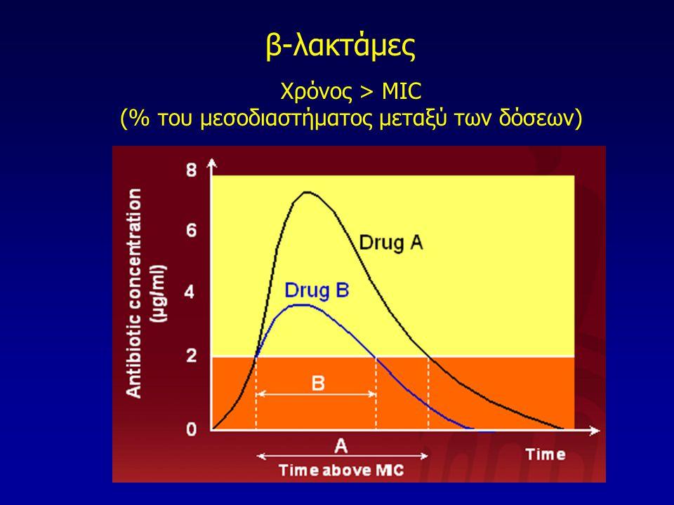 Χρόνος > MIC (% του μεσοδιαστήματος μεταξύ των δόσεων) β-λακτάμες