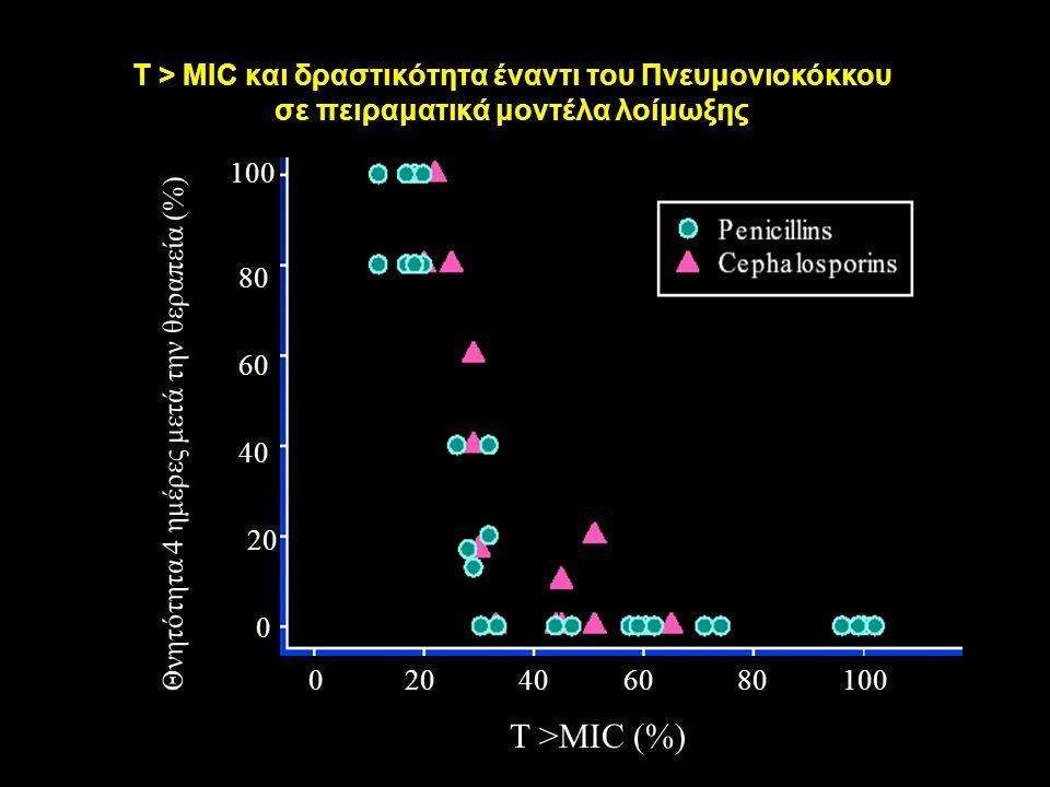 T > MIC και δραστικότητα έναντι του Πνευμονιοκόκκου σε πειραματικά μοντέλα λοίμωξης Θνητότητα 4 ημέρες μετά την θεραπεία (%) Τ >MIC (%) 0 20 40 60 80