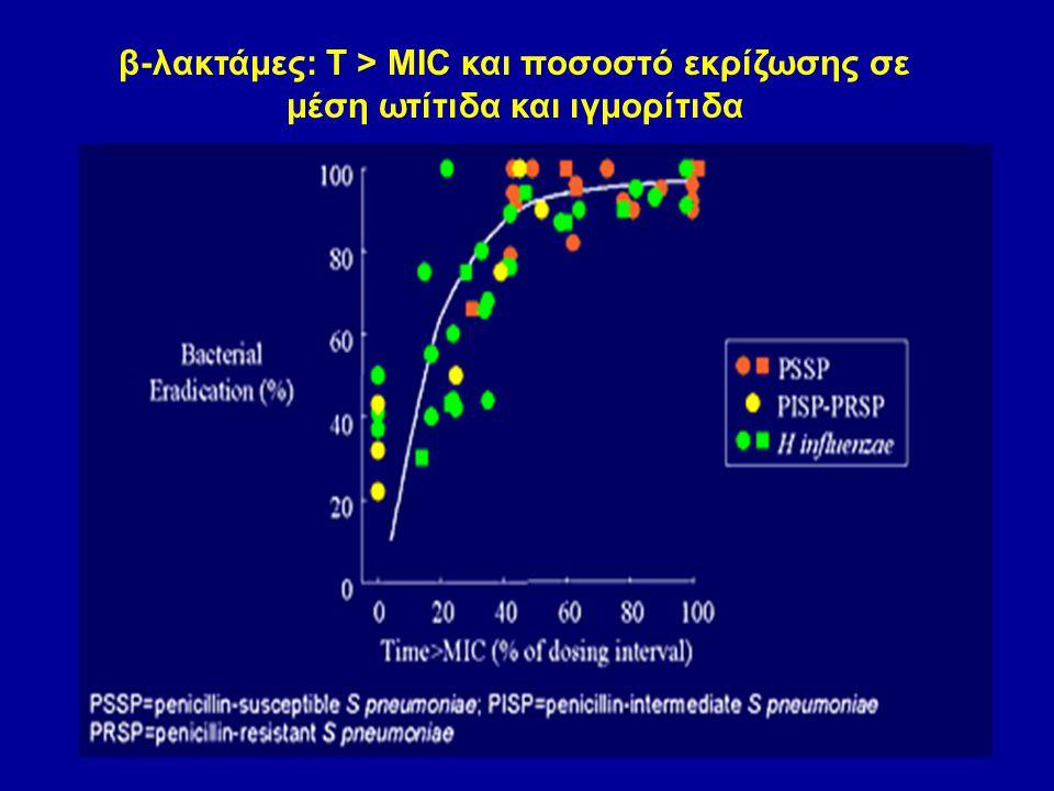 β-λακτάμες: Τ > ΜΙC και ποσοστό εκρίζωσης σε μέση ωτίτιδα και ιγμορίτιδα