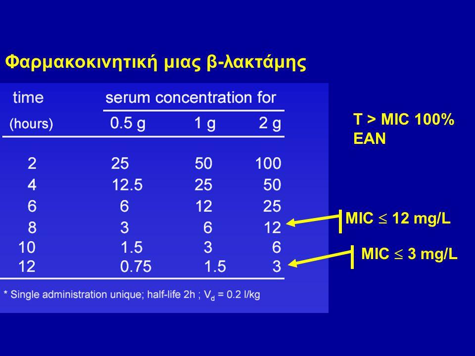 Φαρμακοκινητική μιας β-λακτάμης MIC  3 mg/L MIC  12 mg/L T > MIC 100% ΕΑΝ