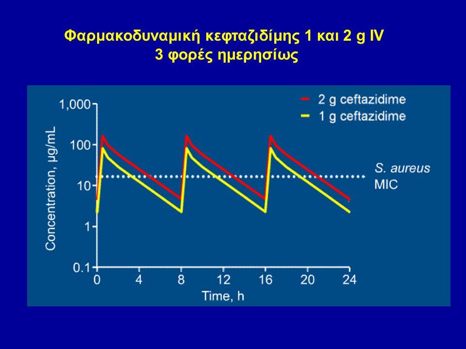 Φαρμακοδυναμική κεφταζιδίμης 1 και 2 g IV 3 φορές ημερησίως