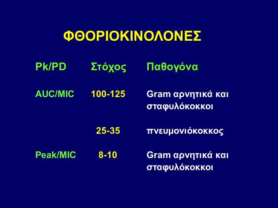 ΦΘΟΡΙΟΚΙΝΟΛΟΝΕΣ Pk/PDΣτόχοςΠαθογόνα AUC/MIC 100-125 Gram αρνητικά και σταφυλόκοκκοι 25-35 πνευμονιόκοκκος Peak/MIC 8-10Gram αρνητικά και σταφυλόκοκκοι