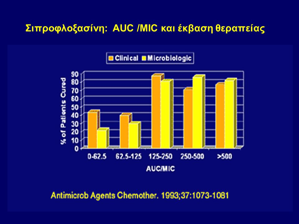 Σιπροφλοξασίνη: AUC /MIC και έκβαση θεραπείας
