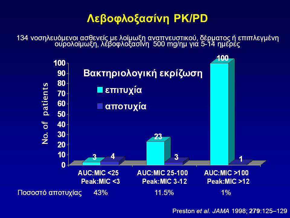 Ποσοστό αποτυχίας43%11.5%1% Λεβοφλοξασίνη PK/PD 134 νοσηλευόμενοι ασθενείς με λοίμωξη αναπνευστικού, δέρματος ή επιπλεγμένη ουρολοίμωξη, λεβοφλοξασίνη