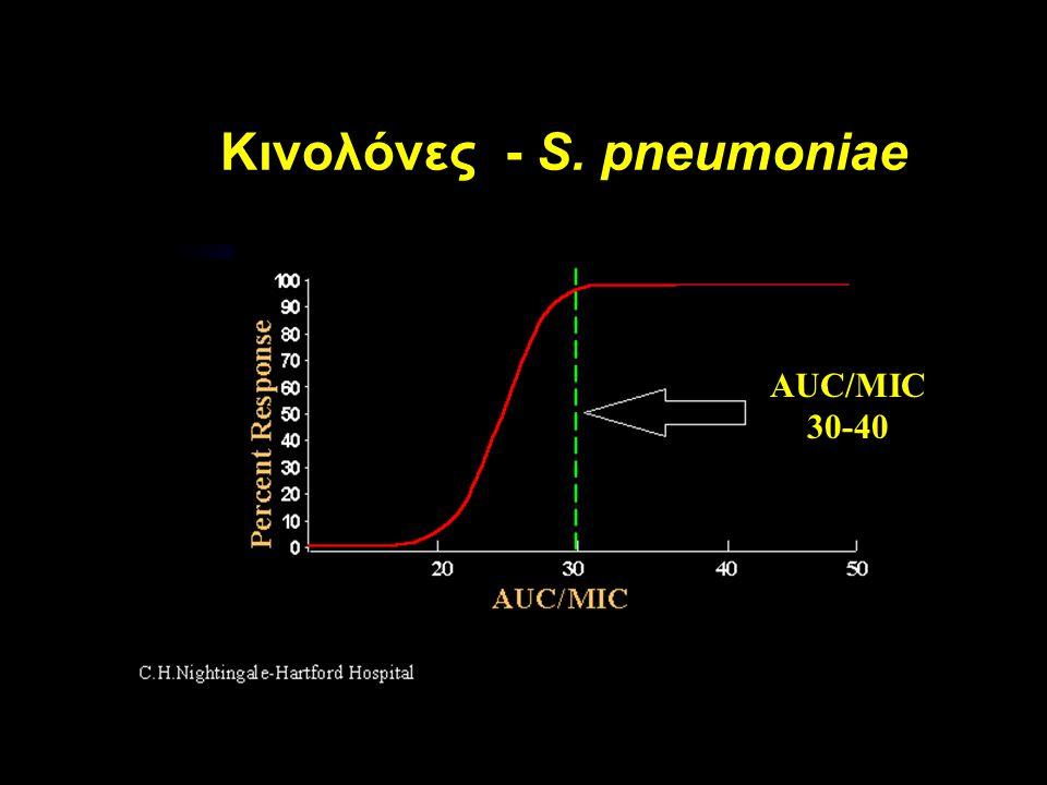 Κινολόνες - S. pneumoniae AUC/MIC 30-40