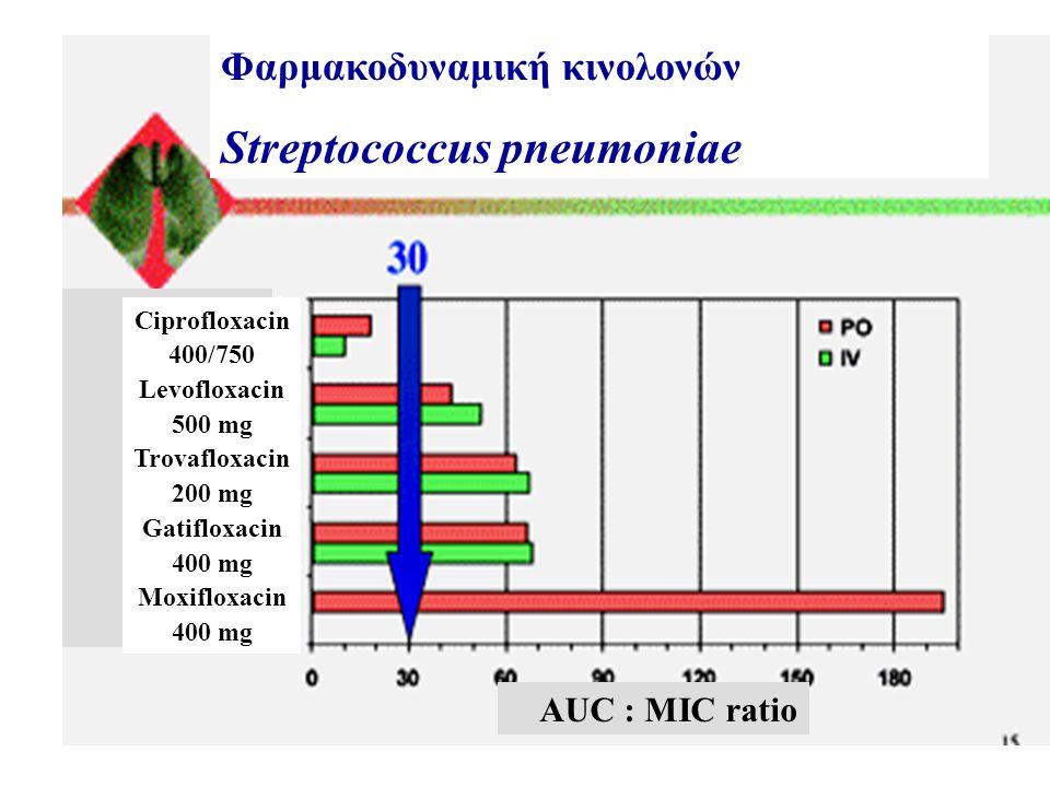 Ciprofloxacin 400/750 Levofloxacin 500 mg Trovafloxacin 200 mg Gatifloxacin 400 mg Moxifloxacin 400 mg AUC : MIC ratio Φαρμακοδυναμική κινολονών Strep