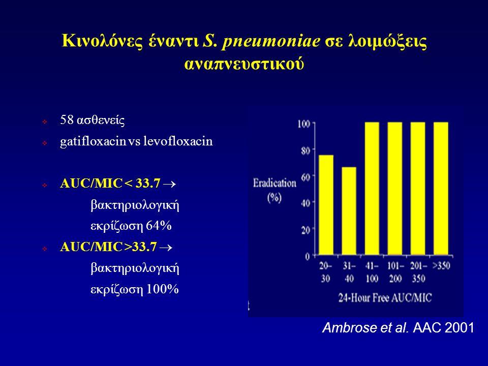 Κινολόνες έναντι S. pneumoniae σε λοιμώξεις αναπνευστικού  58 ασθενείς  gatifloxacin vs levofloxacin  AUC/MIC < 33.7  βακτηριολογική εκρίζωση 64%