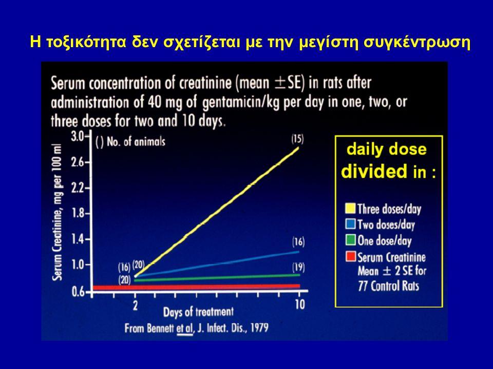 Η τοξικότητα δεν σχετίζεται με την μεγίστη συγκέντρωση