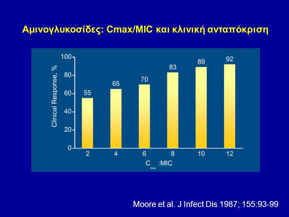 Αμινογλυκοσίδες: Cmax/MIC και κλινική ανταπόκριση Moore et al. J Infect Dis 1987; 155:93-99