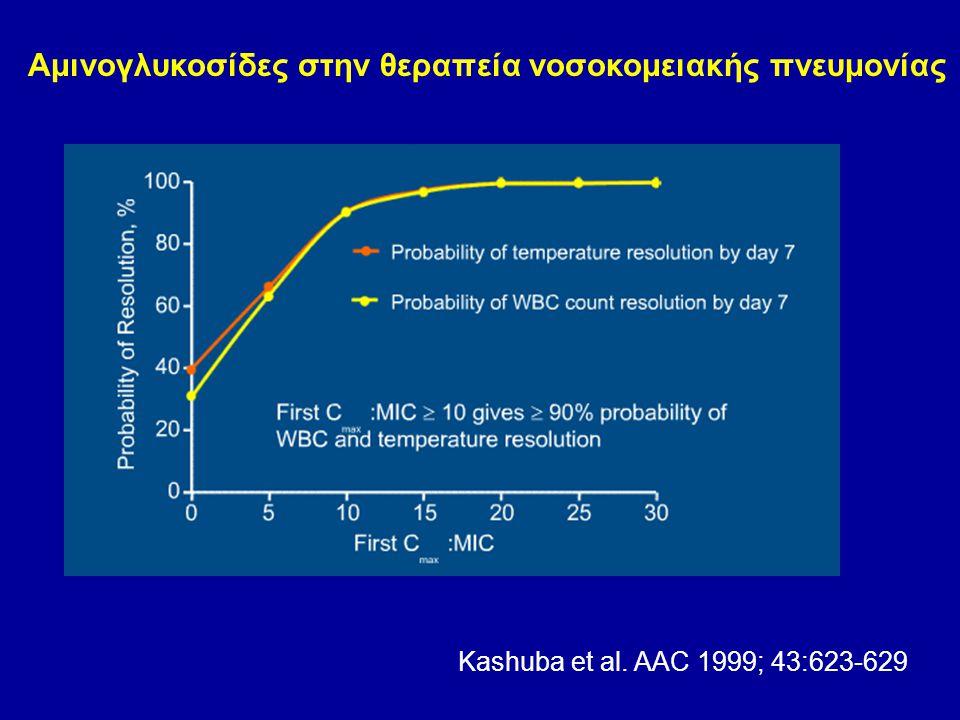 Kashuba et al. AAC 1999; 43:623-629 Αμινογλυκοσίδες στην θεραπεία νοσοκομειακής πνευμονίας