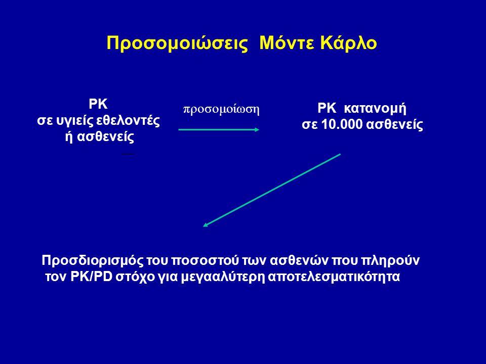 Προσομοιώσεις Μόντε Κάρλο PK σε υγιείς εθελοντές ή ασθενείς PK κατανομή σε 10.000 ασθενείς προσομοίωση Προσδιορισμός του ποσοστού των ασθενών που πληρ