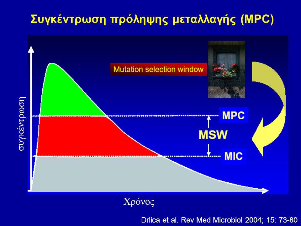 Drlica et al. Rev Med Microbiol 2004; 15: 73-80 συγκέντρωση Χρόνος Συγκέντρωση πρόληψης μεταλλαγής (MPC)