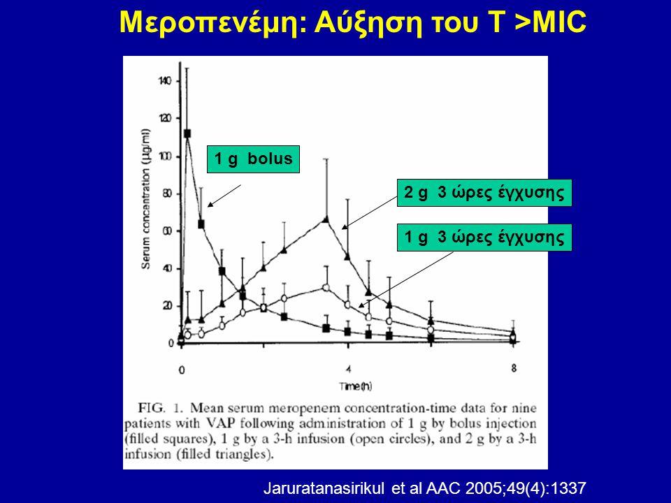 Jaruratanasirikul et al AAC 2005;49(4):1337 Μεροπενέμη: Αύξηση του Τ >ΜΙC 1 g bolus 2 g 3 ώρες έγχυσης 1 g 3 ώρες έγχυσης