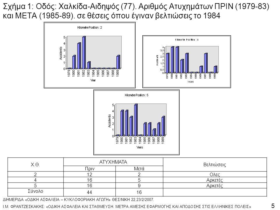 Σχήμα 1: Oδός: Χαλκίδα-Αιδηψός (77). Αριθμός Ατυχημάτων ΠΡΙΝ (1979-83) και ΜΕΤΑ (1985-89). σε θέσεις όπου έγιναν βελτιώσεις το 1984 X.Θ. ATYXHMATA Βελ