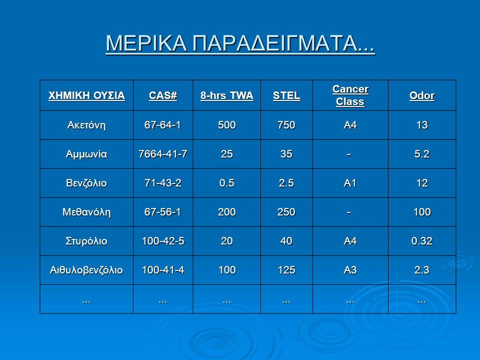 ΜΕΡΙΚΑ ΠΑΡΑΔΕΙΓΜΑΤΑ... ΧΗΜΙΚΗ ΟΥΣΙΑ CAS# 8-hrs TWA STEL Cancer Class Odor Ακετόνη67-64-1500750A413 Αμμωνία7664-41-72535 -5.2 Βενζόλιο71-43-20.52.5A112