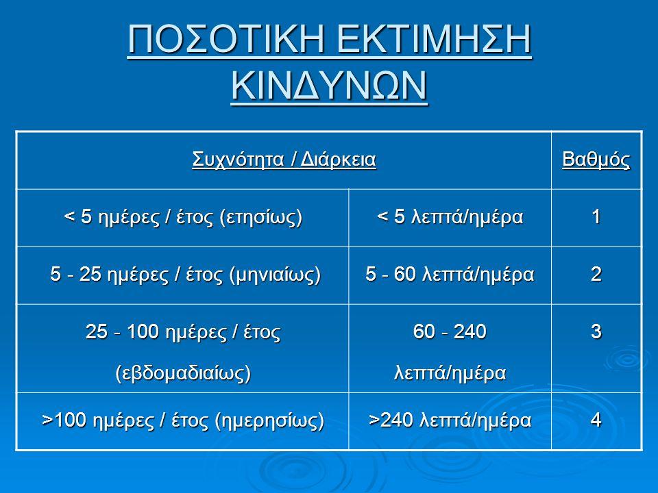 ΠΟΣΟΤΙΚΗ ΕΚΤΙΜΗΣΗ ΚΙΝΔΥΝΩΝ Συχνότητα / Διάρκεια Βαθμός < 5 ημέρες / έτος (ετησίως) < 5 λεπτά/ημέρα 1 5 - 25 ημέρες / έτος (μηνιαίως) 5 - 25 ημέρες / έ