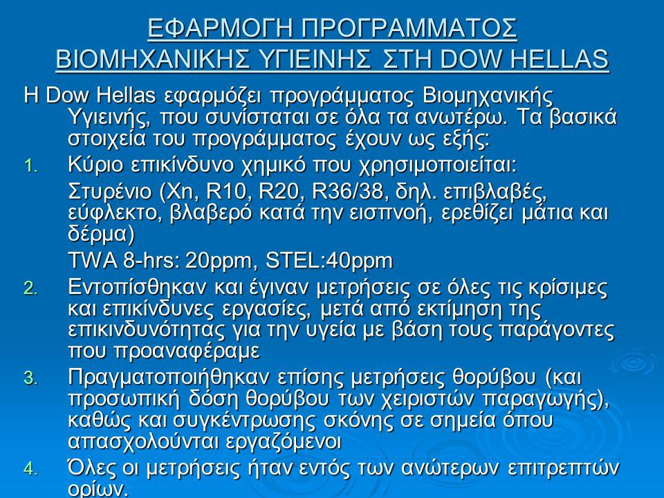 ΕΦΑΡΜΟΓΗ ΠΡΟΓΡΑΜΜΑΤΟΣ ΒΙΟΜΗΧΑΝΙΚΗΣ ΥΓΙΕΙΝΗΣ ΣΤΗ DOW HELLAS Η Dow Hellas εφαρμόζει προγράμματος Βιομηχανικής Υγιεινής, που συνίσταται σε όλα τα ανωτέρω