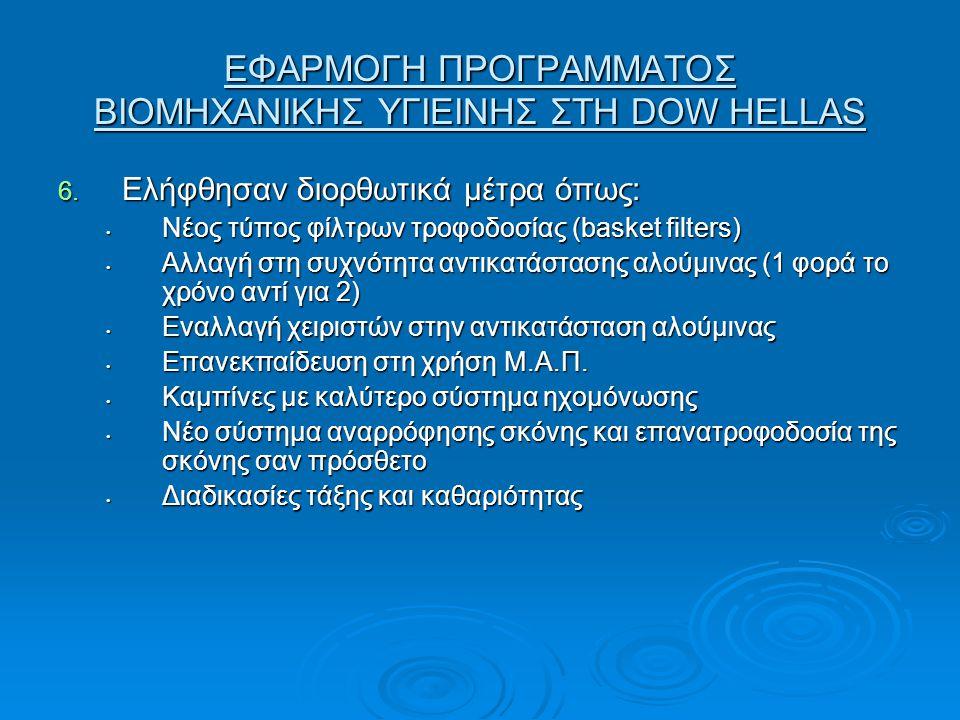 ΕΦΑΡΜΟΓΗ ΠΡΟΓΡΑΜΜΑΤΟΣ ΒΙΟΜΗΧΑΝΙΚΗΣ ΥΓΙΕΙΝΗΣ ΣΤΗ DOW HELLAS 6. Ελήφθησαν διορθωτικά μέτρα όπως: • Νέος τύπος φίλτρων τροφοδοσίας (basket filters) • Αλλ