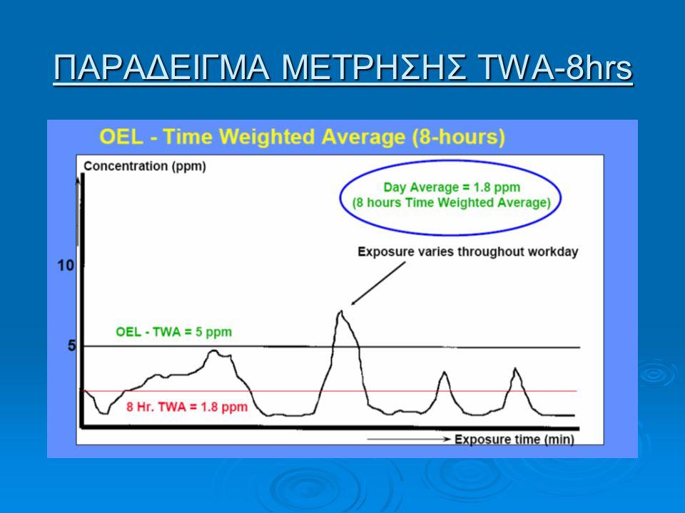 ΠΑΡΑΔΕΙΓΜΑ ΜΕΤΡΗΣΗΣ TWA-8hrs
