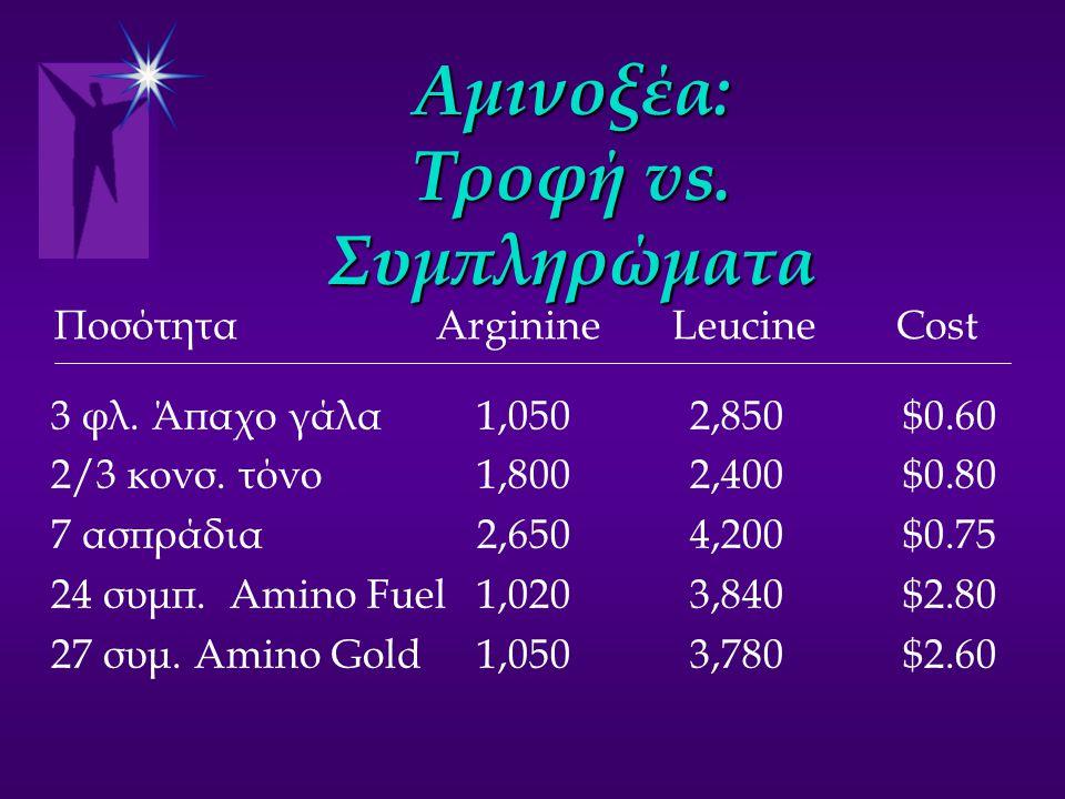 Αμινοξέα: Τροφή vs. Συμπληρώματα 3 φλ. Άπαχο γάλα1,0502,850$0.60 2/3 κονσ. τόνο1,8002,400$0.80 7 ασπράδια 2,6504,200$0.75 24 συμπ. Amino Fuel1,0203,84
