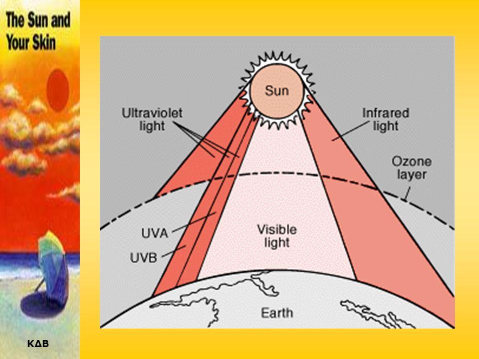 ΚΔΒ «ΦΙΛΤΡΑΡΙΣΜΑ» ΗΛΙΑΚΗΣ ΑΚΤΙΝΟΒΟΛΙΑΣ Το ηλιακό φως φιλτράρεται καθώς περνά μέσα από την ατμόσφαιρα (από το όζον, τα σωματίδια της σκόνης, τον καπνό,