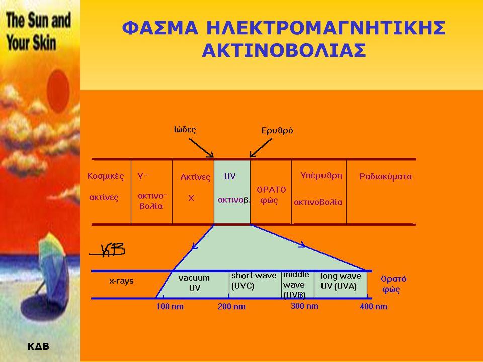 ΚΔΒ Ο ΗΛΙΟΣ •Ο ήλιος είναι ένας αληθινός σταθμός παραγωγής ηλεκτρομαγνητικής ακτινοβολίας. •Παράγει ένα ευρύ φάσμα, από την κοσμική ακτινοβολία μέχρι