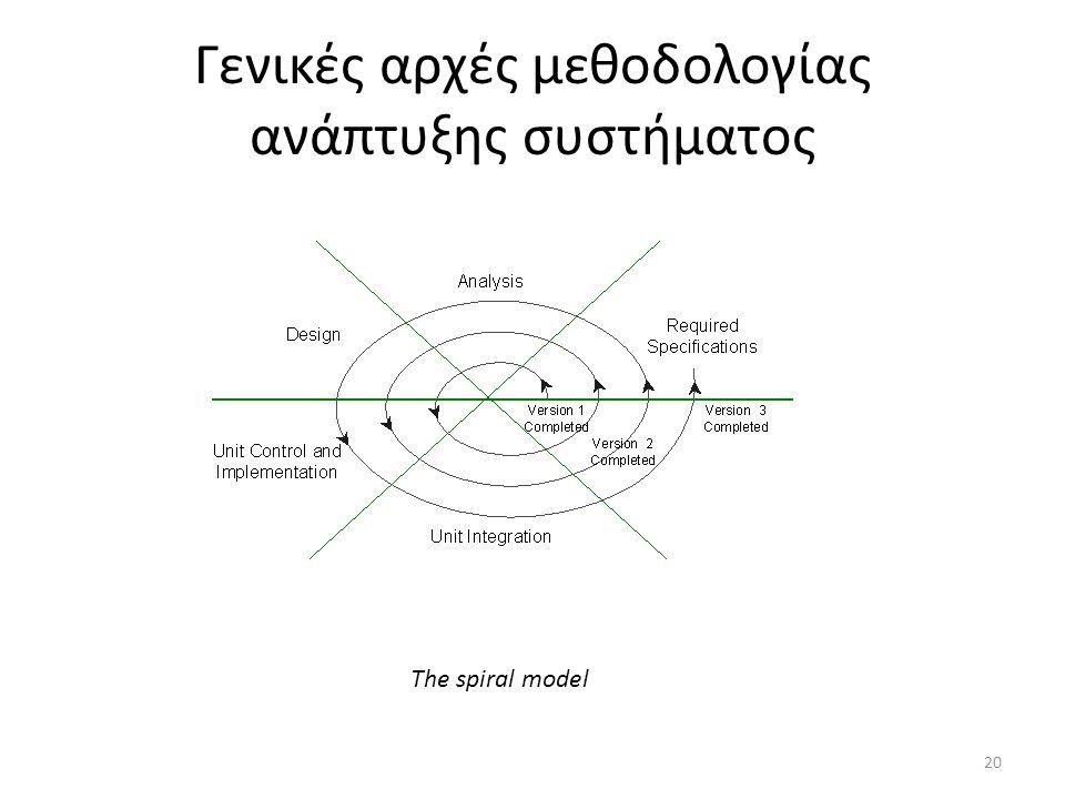 Γενικές αρχές μεθοδολογίας ανάπτυξης συστήματος 20 The spiral model