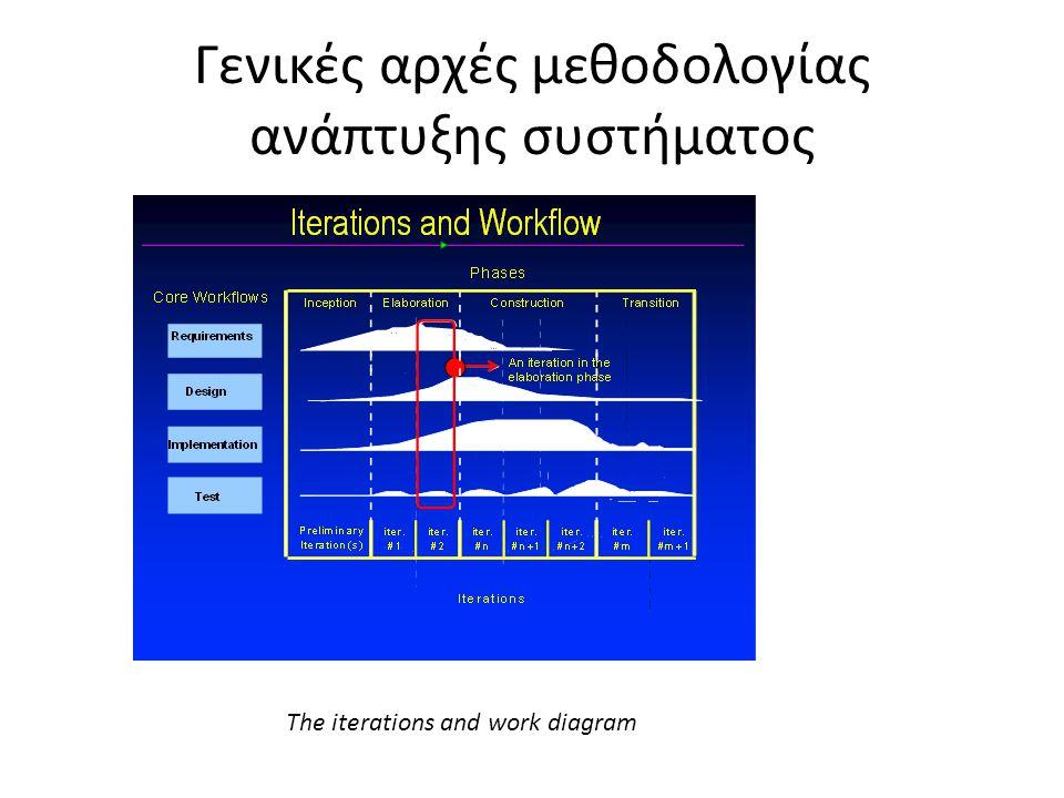 Γενικές αρχές μεθοδολογίας ανάπτυξης συστήματος The iterations and work diagram