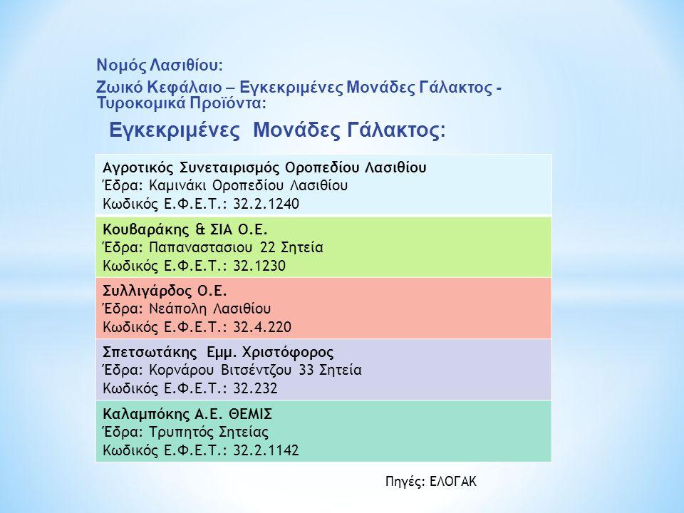 Νομός Λασιθίου: Ζωικό Κεφάλαιο – Εγκεκριμένες Μονάδες Γάλακτος - Τυροκομικά Προϊόντα: Εγκεκριμένες Μονάδες Γάλακτος: Πηγές: ΕΛΟΓΑΚ Αγροτικός Συνεταιρισμός Οροπεδίου Λασιθίου Έδρα: Καμινάκι Οροπεδίου Λασιθίου Κωδικός Ε.Φ.Ε.Τ.: 32.2.1240 Κουβαράκης & ΣΙΑ Ο.Ε.