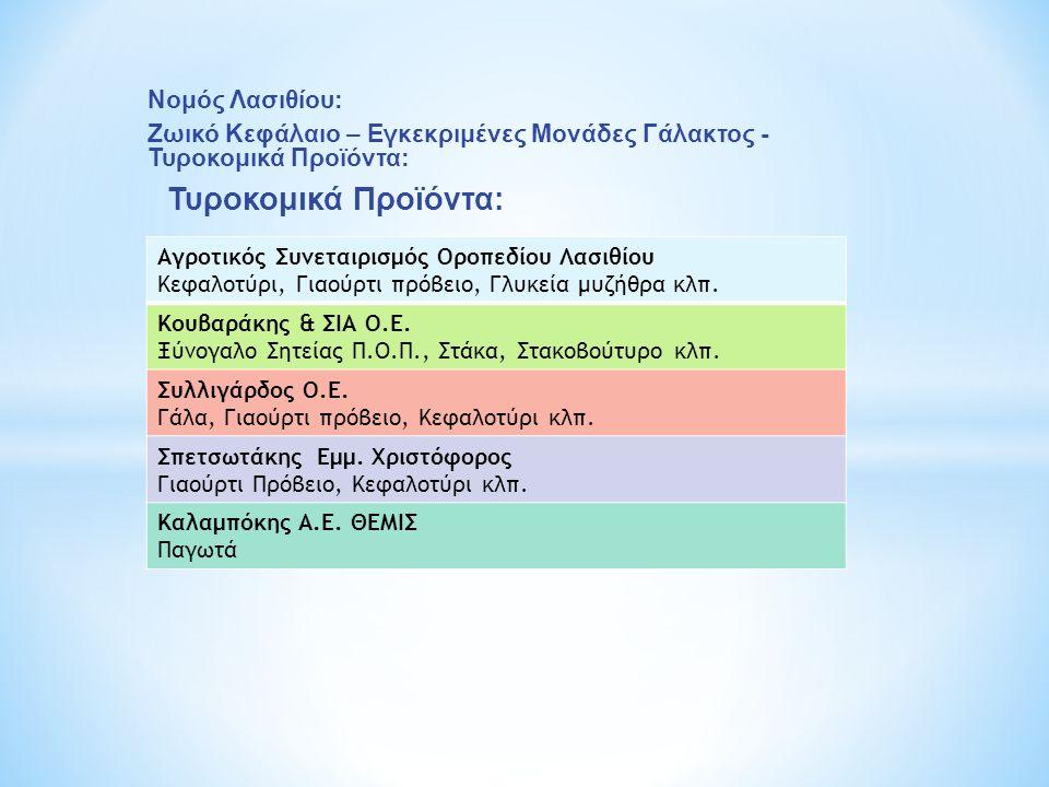 Νομός Λασιθίου: Ζωικό Κεφάλαιο – Εγκεκριμένες Μονάδες Γάλακτος - Τυροκομικά Προϊόντα: Τυροκομικά Προϊόντα: Αγροτικός Συνεταιρισμός Οροπεδίου Λασιθίου Κεφαλοτύρι, Γιαούρτι πρόβειο, Γλυκεία μυζήθρα κλπ.