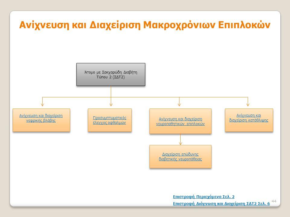 Άτομο με Σακχαρώδη Διαβήτη Τύπου 2 (ΣΔΤ2) Ανίχνευση και διαχείριση νεφρικής βλάβης Ανίχνευση και διαχείριση νεφρικής βλάβης Διαχείριση επώδυνης διαβητ