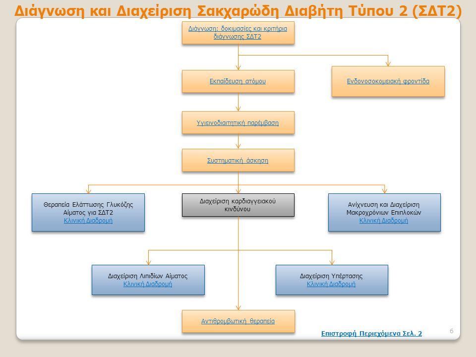 Διάγνωση: δοκιμασίες και κριτήρια διάγνωσης ΣΔΤ2 Διάγνωση: δοκιμασίες και κριτήρια διάγνωσης ΣΔΤ2 Ενδονοσοκομειακή φροντίδα Εκπαίδευση ατόμου Υγιεινοδ