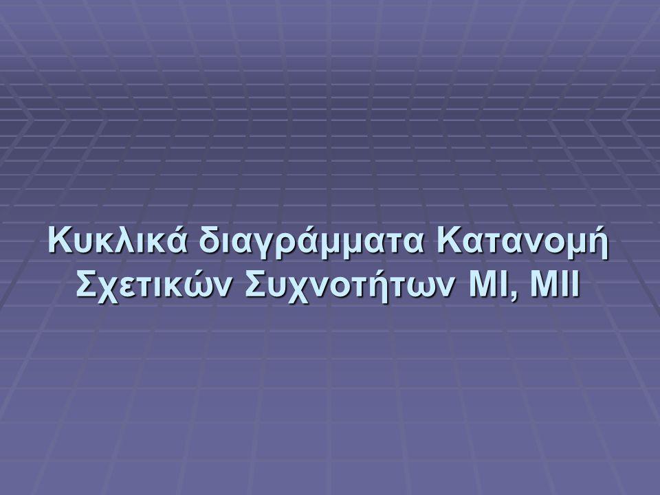 Κυκλικά διαγράμματα Κατανομή Σχετικών Συχνοτήτων ΜΙ, ΜΙΙ