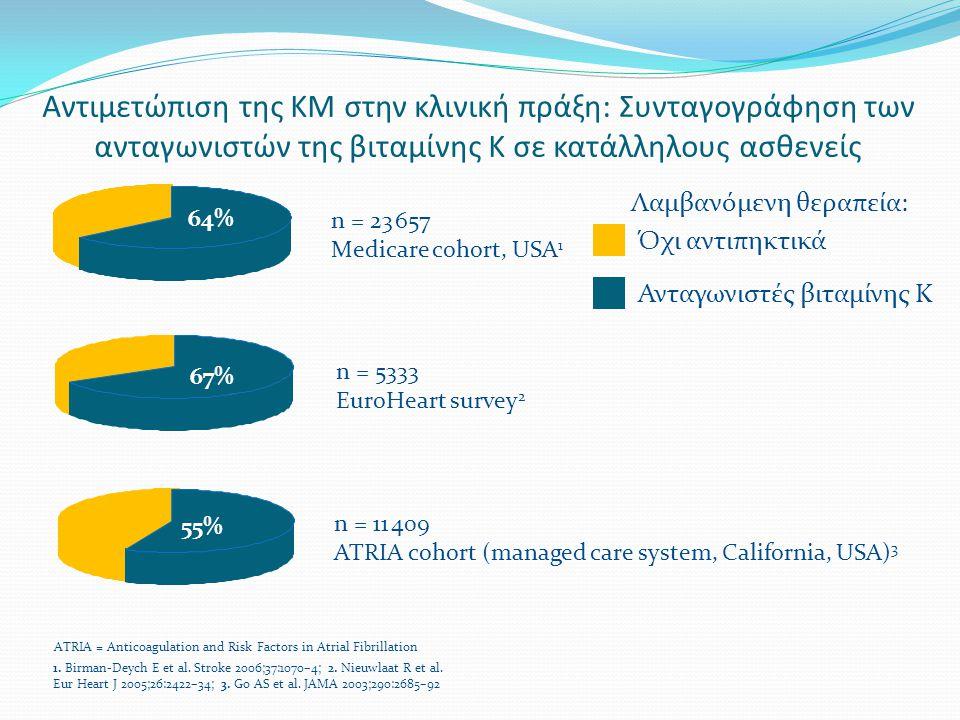 Αντιμετώπιση της KΜ στην κλινική πράξη: Συνταγογράφηση των ανταγωνιστών της βιταμίνης Κ σε κατάλληλους ασθενείς n = 11 409 ATRIA cohort (managed care