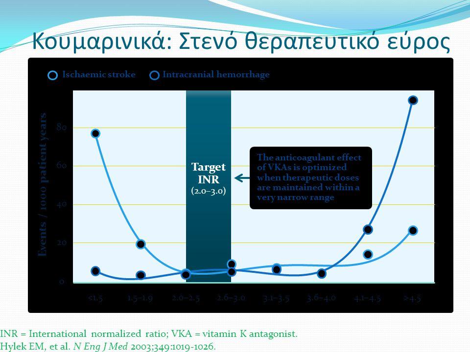 Κουμαρινικά: Στενό θεραπευτικό εύρος INR = International normalized ratio; VKA = vitamin K antagonist. Hylek EM, et al. N Eng J Med 2003;349:1019-1026
