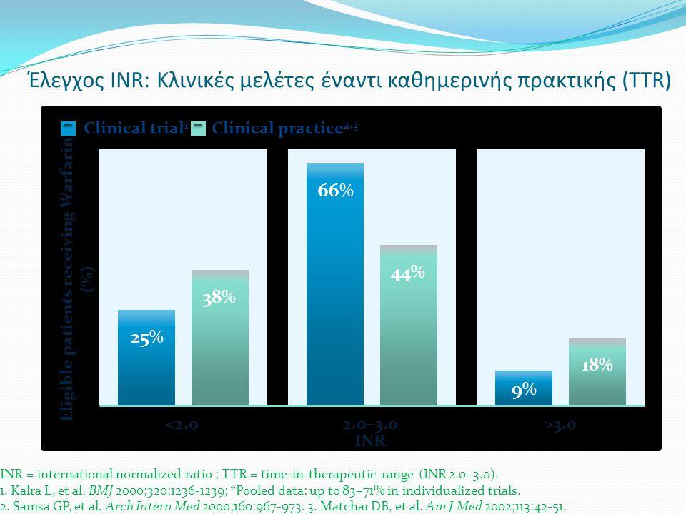 Έλεγχος INR: Κλινικές μελέτες έναντι καθημερινής πρακτικής (TTR) INR = international normalized ratio ; TTR = time-in-therapeutic-range (INR 2.0–3.0).