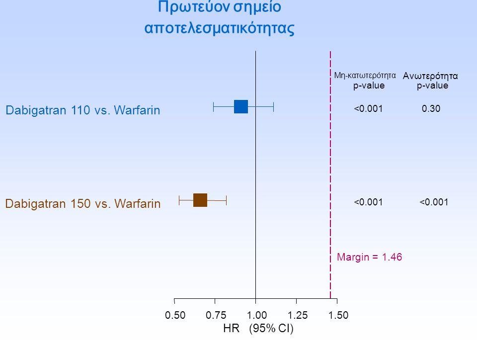 Πρωτεύον σημείο αποτελεσματικότητας 0.500.751.001.251.50 Dabigatran 110 vs. Warfarin Dabigatran 150 vs. Warfarin Μη-κατωτερότητα p-value <0.001 Ανωτερ
