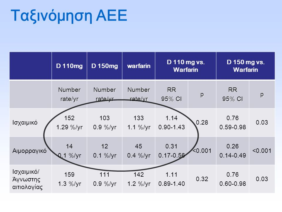 Ταξινόμηση ΑΕΕ D 110mgD 150mgwarfarin D 110 mg vs. Warfarin D 150 mg vs. Warfarin Numberrate/yrNumberrate/yrNumberrate/yrRR 95% CI pRR p Iσχαιμικό 152