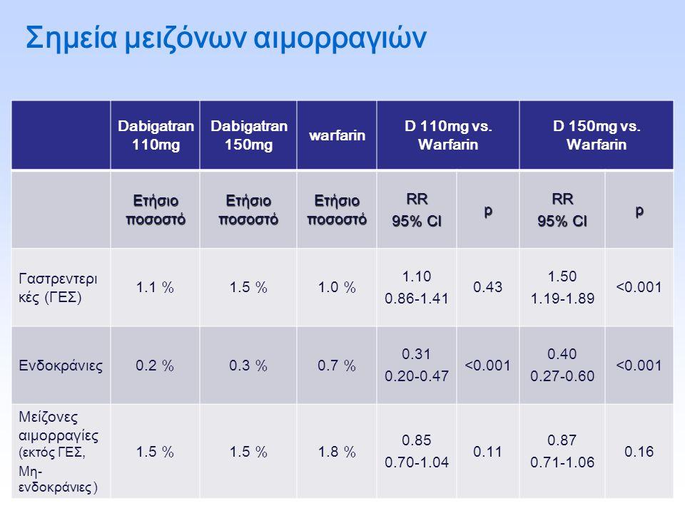 Σημεία μειζόνων αιμορραγιών Dabigatran 110mg Dabigatran 150mg warfarin D 110mg vs. Warfarin D 150mg vs. Warfarin Ετήσιο ποσοστό RR 95% CI pRR p Γαστρε