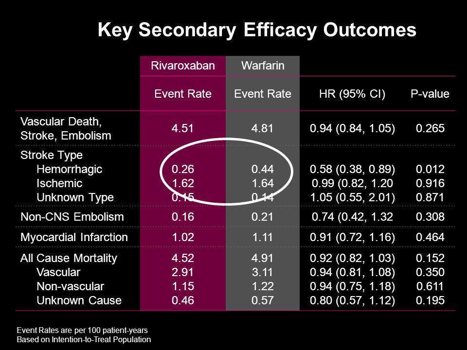RivaroxabanWarfarin Event Rate HR (95% CI)P-value Vascular Death, Stroke, Embolism 4.514.810.94 (0.84, 1.05)0.265 Stroke Type Hemorrhagic Ischemic Unk