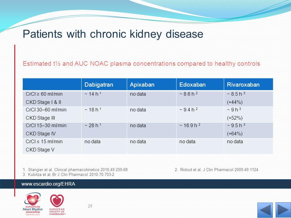 Patients with chronic kidney disease DabigatranApixabanEdoxabanRivaroxaban CrCl ≥ 60 ml/min CKD Stage I & II ~ 14 h 1 no data~ 8.6 h 2 ~ 8.5 h 3 (+44%
