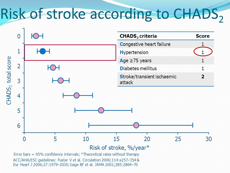 Risk of stroke according to CHADS 2 CHADS 2 criteriaScore Congestive heart failure1 Hypertension1 Age ≥75 years1 Diabetes mellitus1 Stroke/transient i