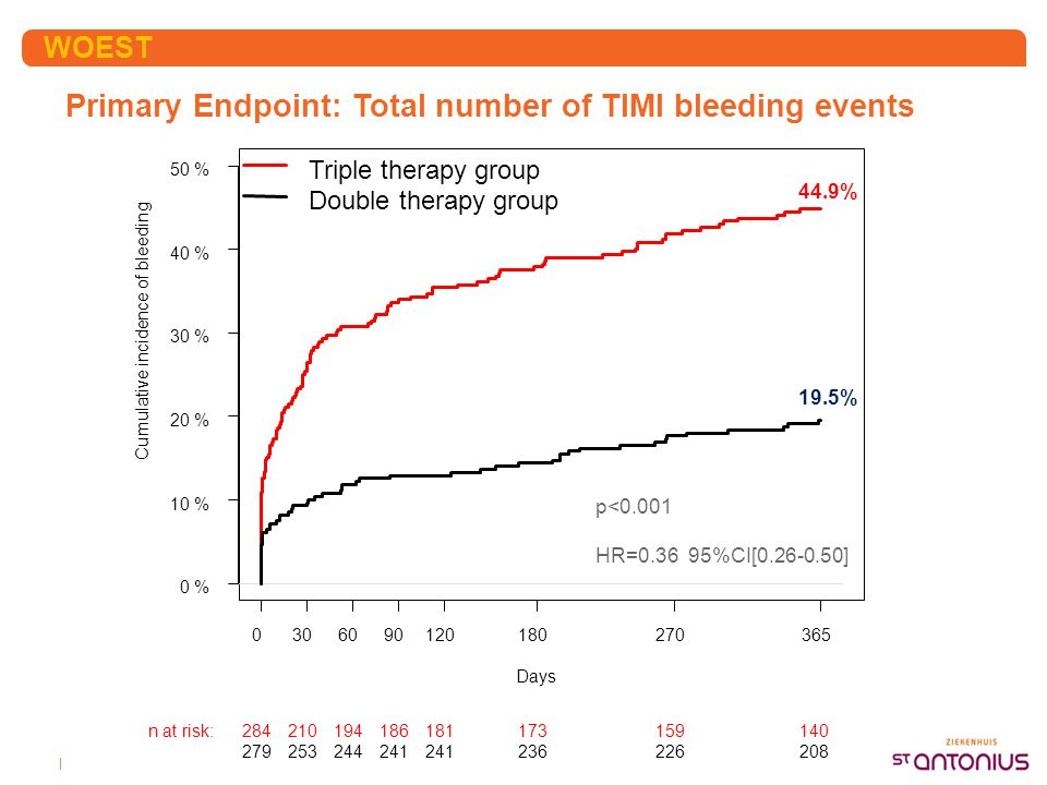 | Primary Endpoint: Total number of TIMI bleeding events WOEST Days Cumulative incidence of bleeding 0306090120180270365 0 % 10 % 20 % 30 % 40 % 50 %